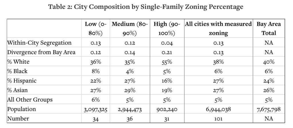 City Composition by Single-Family Zoning Percentage