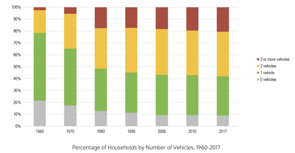 US household car ownership has increased by decade