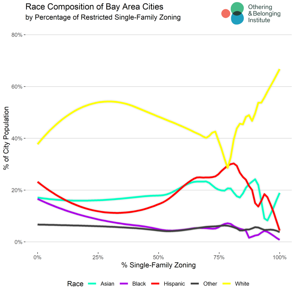 Race Composition of Bay Area Cities